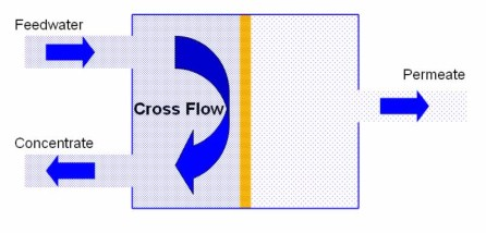 what-is-nanofiltration-cross-flow.jpg